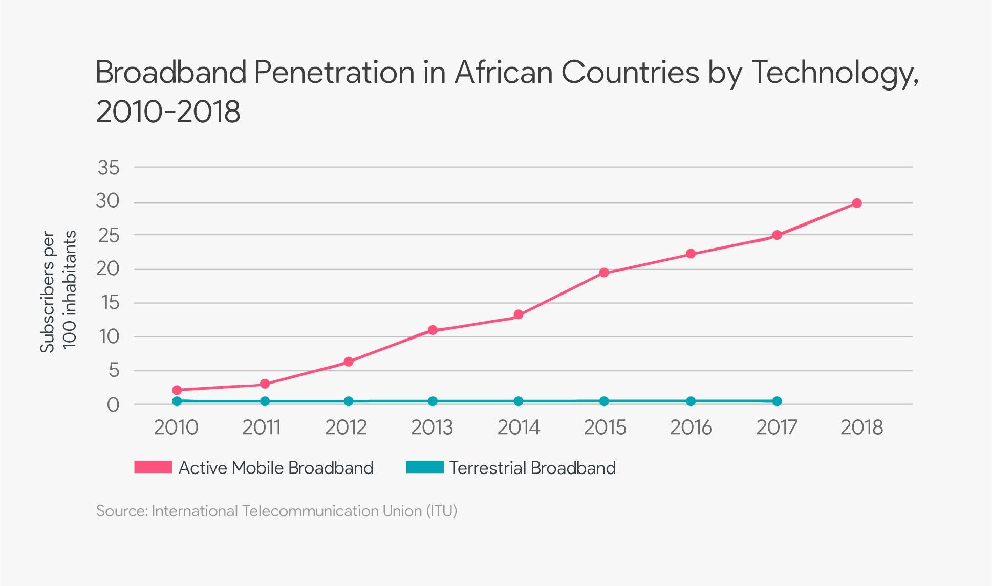 "<img src=""broadband-penetration-in-african-2018.jpg"" ""broadband-penetration-rate-africa-by-type"" />"