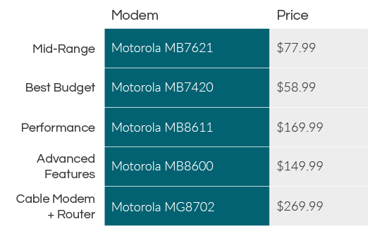 Cable Modem price table
