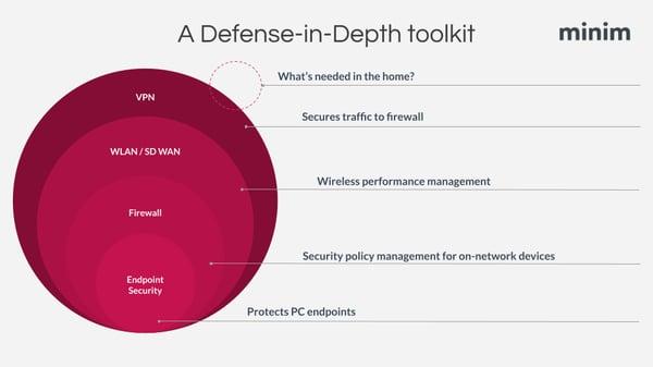 Managing remote teams: Defense-in-Depth security approach