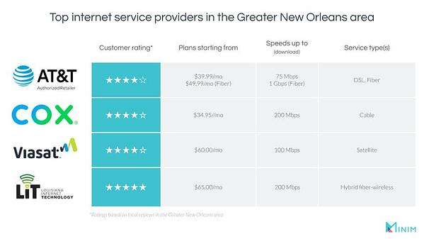 Graphic depicting the top internet service providers in the Greater New Orleans area