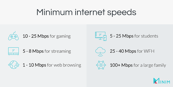 CHart graphic depicting the minimum internet speeds needed for a home