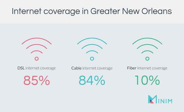 Graphic depicting the internet coverage types in New Orleans