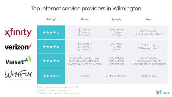 Top internet service providers in Wilmington, DE
