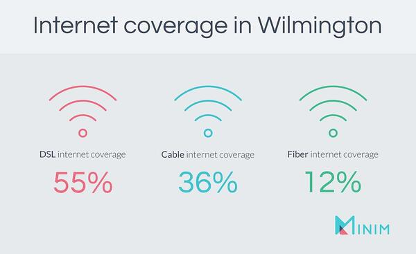 Internet coverage in Wilmington, DE