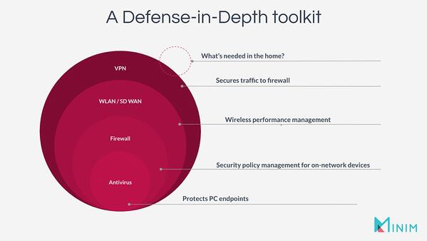 A defense-in-depth toolkit