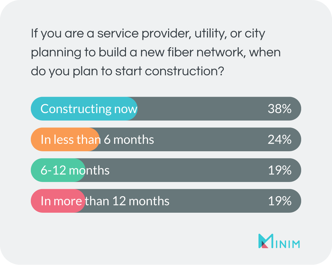 If you are a service provider, when do you plan to start construction? A: constructing now = 38%, <6 mos = 24%, 6-12 mos = 19%, <12 mos = 19%