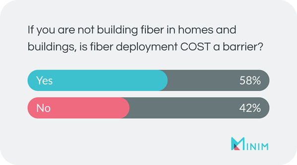 If you are not builidng fiber in homes and buildings, is fiber deployment COST a barrier? A: yes = 58%, no = 42%