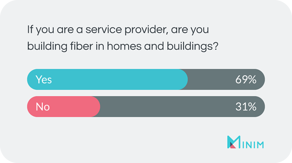 If you are a service provider, are you building fiber in homes and buildings? A: yes = 69% ; no = 31%