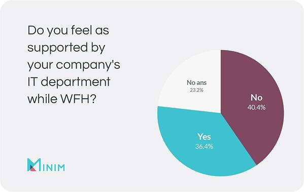 Chart: Do you feel as supported by your company's IT department while WFH?