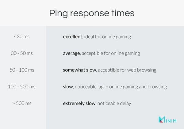 Ping response times