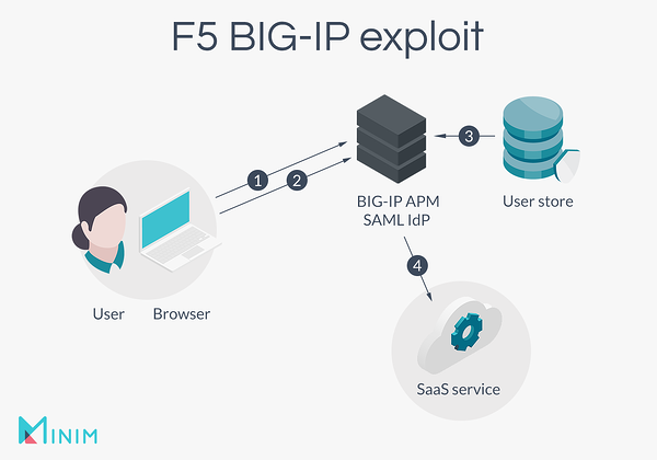 The F5 BIG-IP exploit chart.