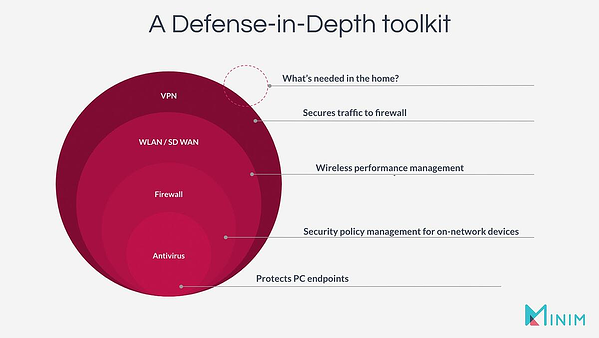 A defense-in-deepth toolkit