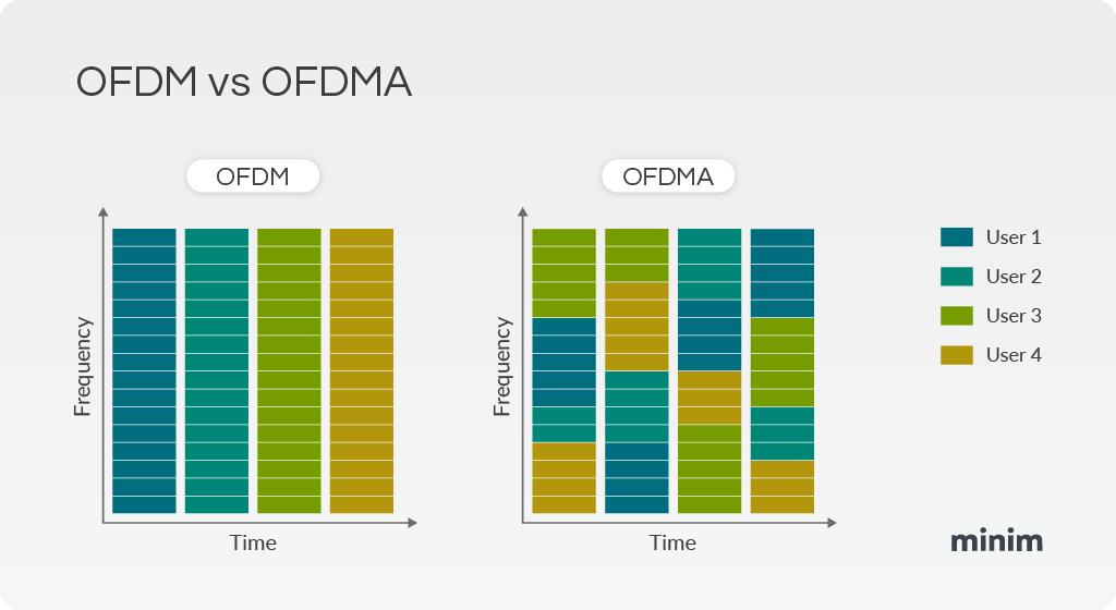 OFDMA vs OFDM explained
