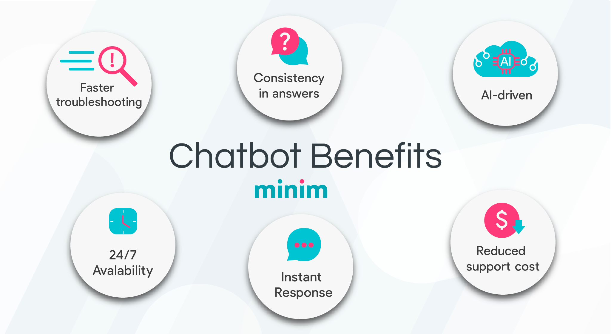 "<img src=""minim-chatbot-benefits.jpg"" alt=""Minim chatbot benefits at WISPAPALOOZA 2021"">"