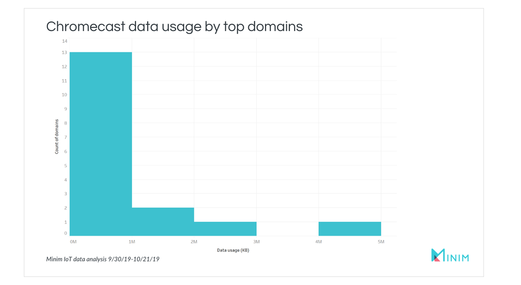 IoT security issues - Chromecast data usage by top domains