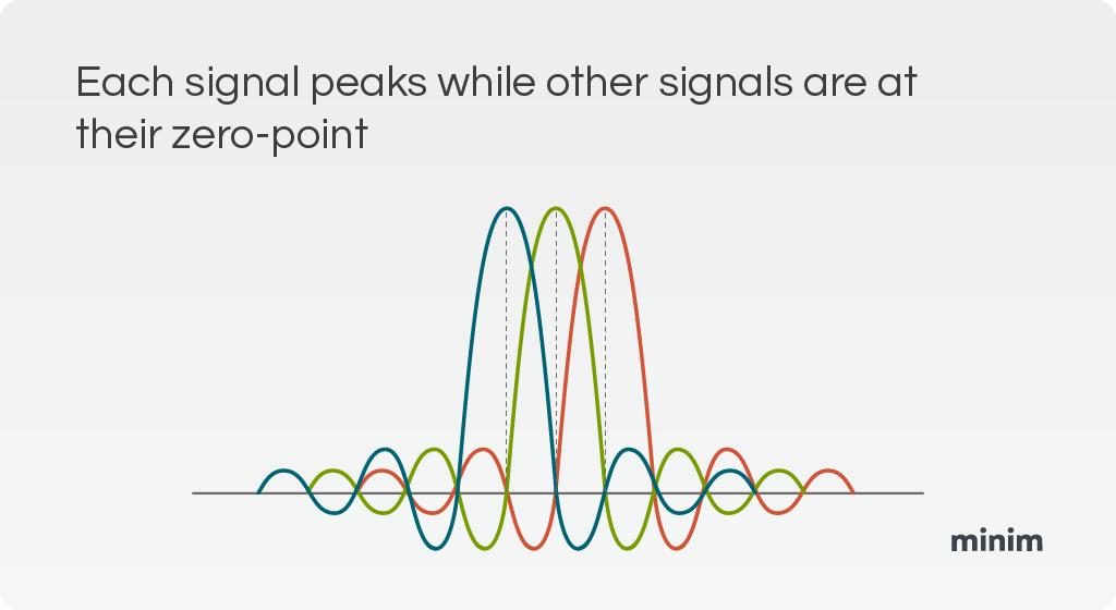 WiFi signals graph