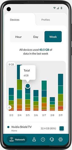 Bandwidth tracking on the Minim mobile app