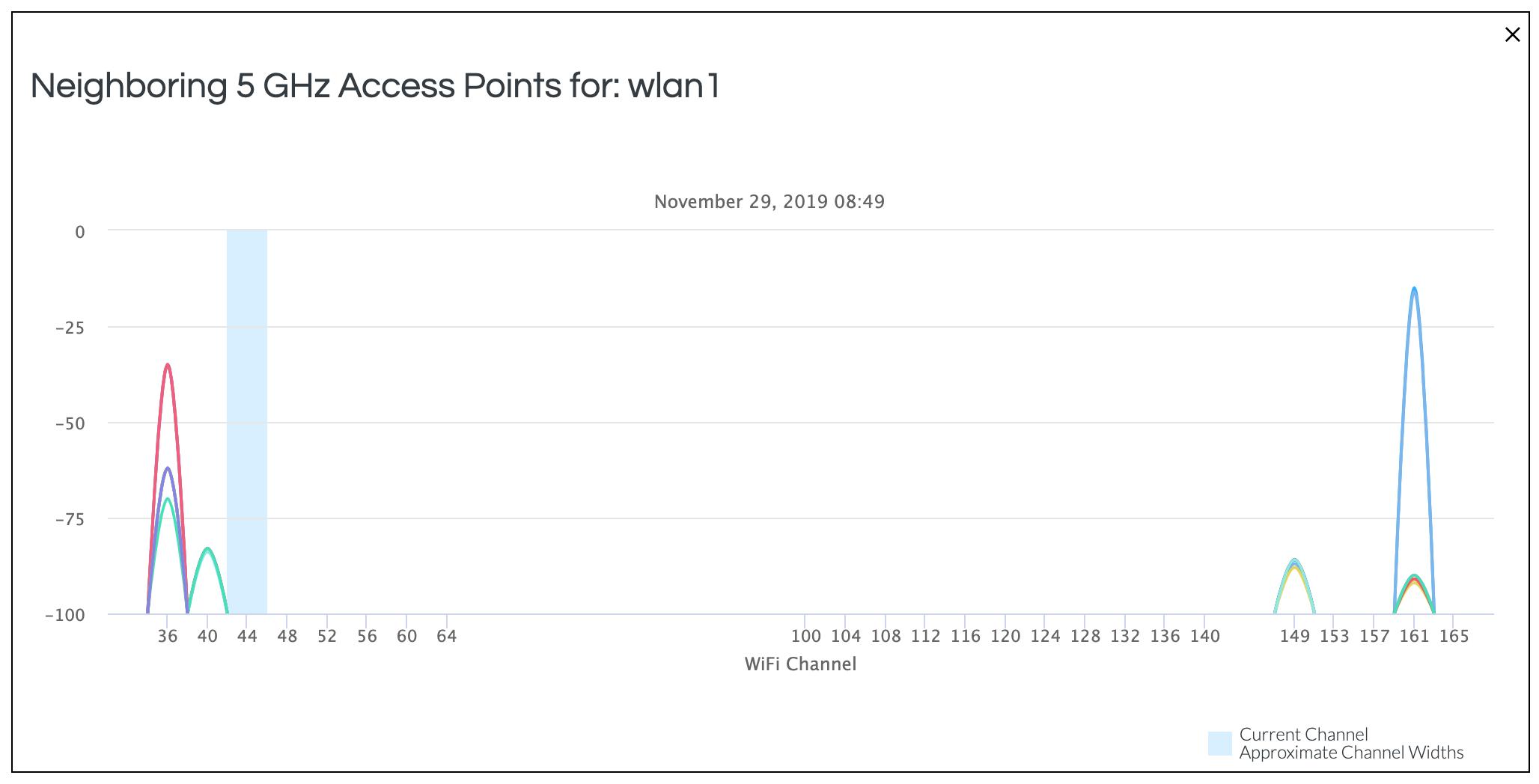 Minim Neighboring Access Points - 5 GHz