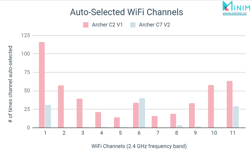 Auto-Selected WiFi Channels