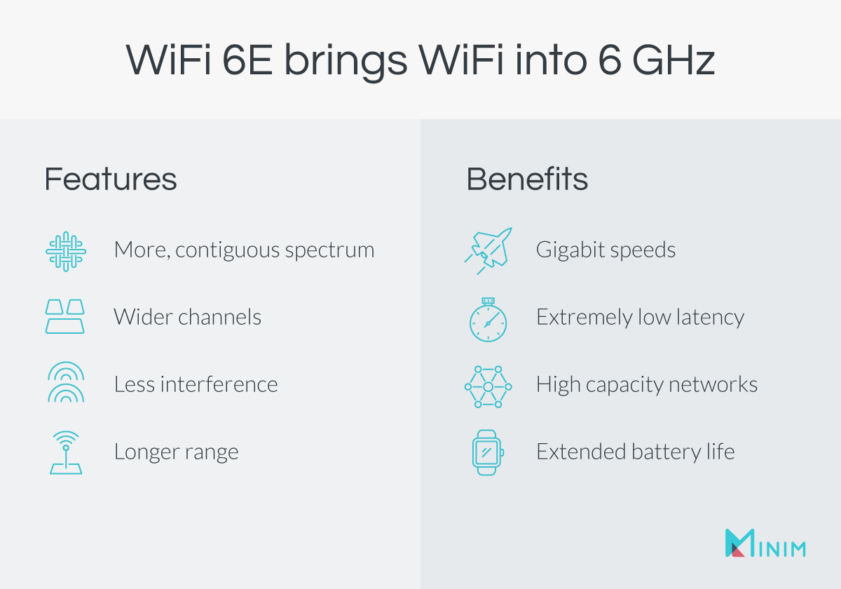WiFi 6E Benefits