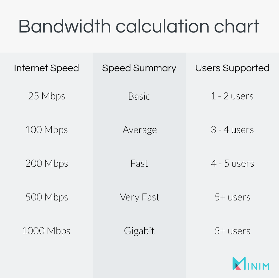 Home bandwidth speed calculation chart