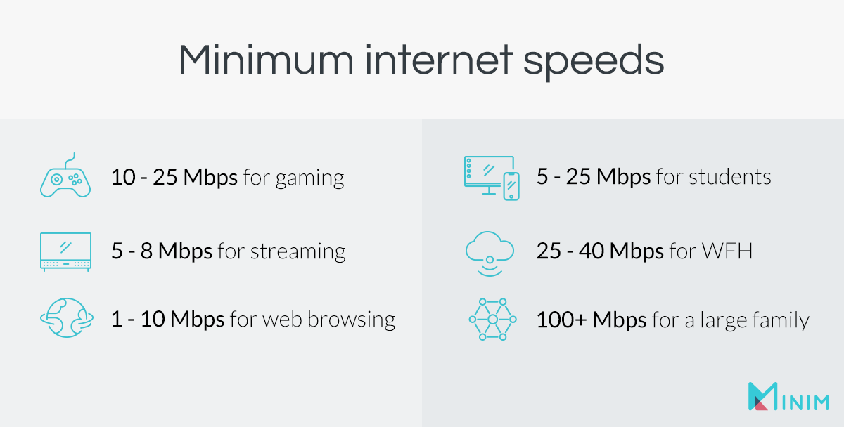minimum-internet-speed-gaming-streaming