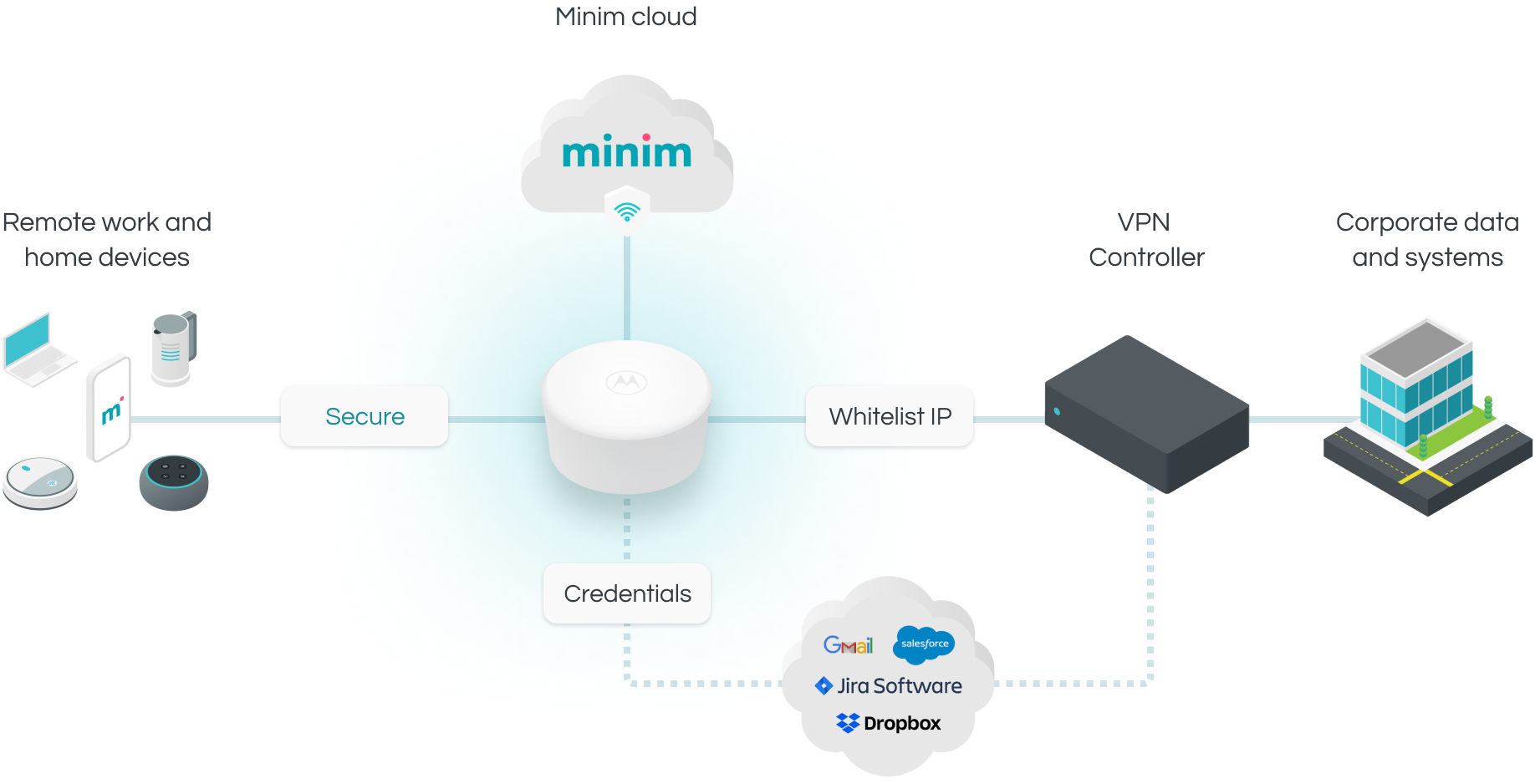Minim for Remote Workers - Desktop