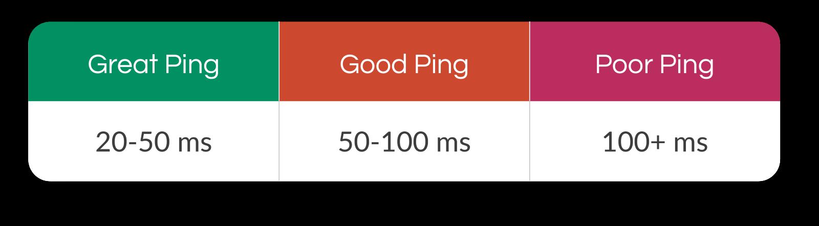 Understanding Ping