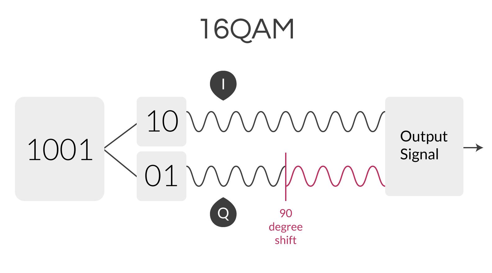 QAM diagram
